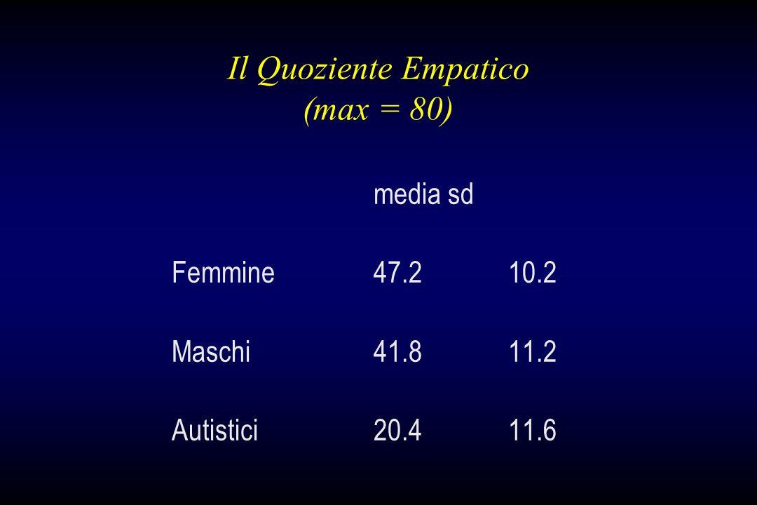 Il Quoziente Empatico (max = 80) media sd Femmine47.210.2 Maschi41.811.2 Autistici20.411.6