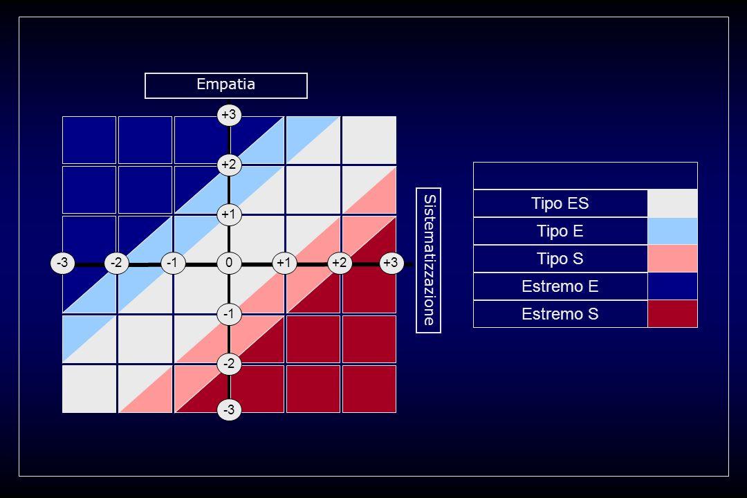 +1 0 +3 +1-2-3 -2 -3 +2+3 +2 Empatia Sistematizzazione Estremo S Tipo ES Tipo E Tipo S Estremo E