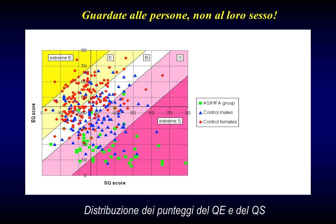 Guardate alle persone, non al loro sesso! Distribuzione dei punteggi del QE e del QS