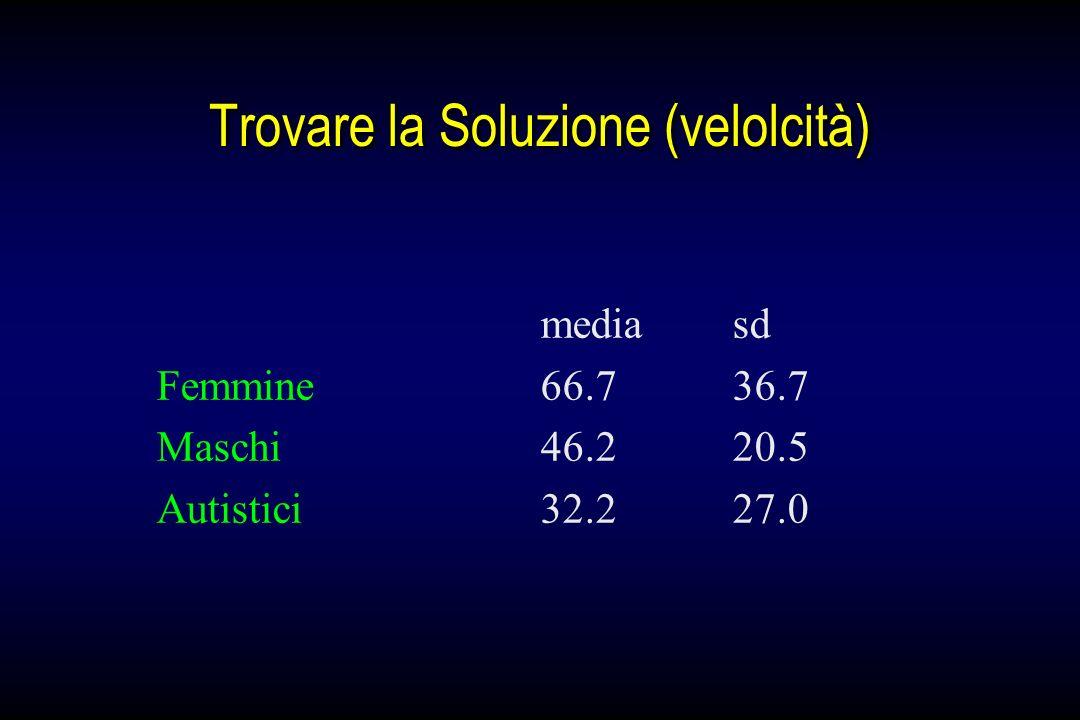 Trovare la Soluzione (velolcità) mediasd Femmine66.736.7 Maschi46.2 20.5 Autistici32.227.0