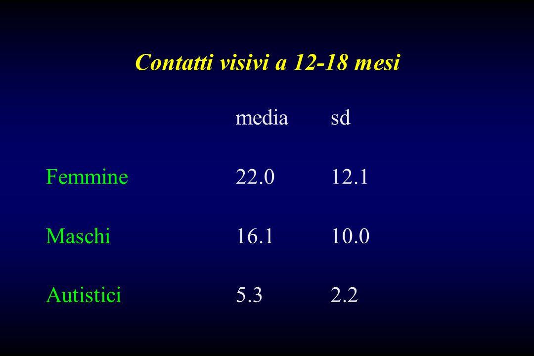 Contatti visivi a 12-18 mesi media sd Femmine 22.012.1 Maschi 16.110.0 Autistici5.32.2