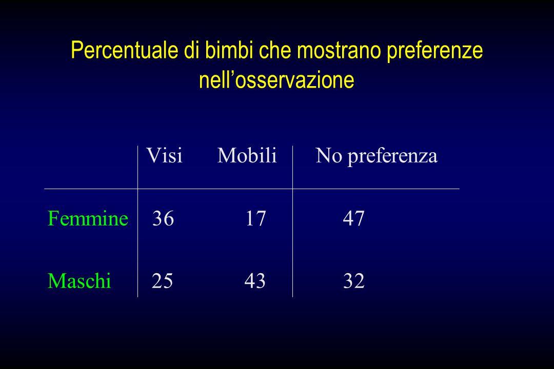 Percentuale di bimbi che mostrano preferenze nellosservazione Visi Mobili No preferenza Femmine 361747 Maschi 254332