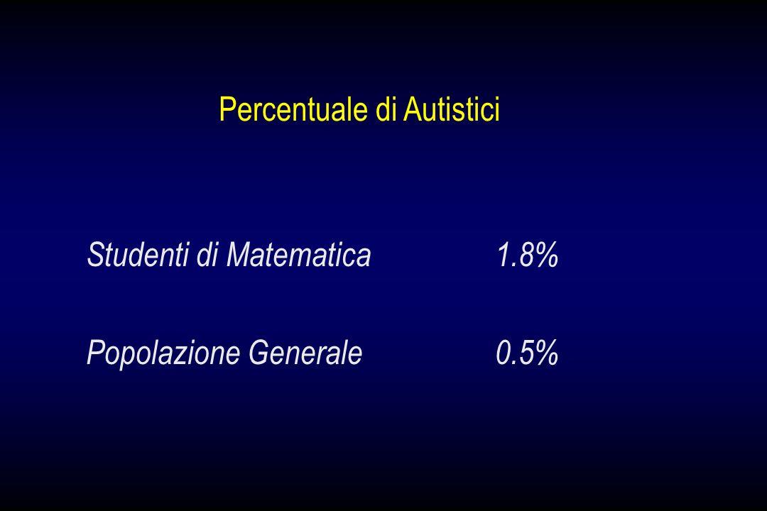 Studenti di Matematica1.8% Popolazione Generale0.5% Percentuale di Autistici