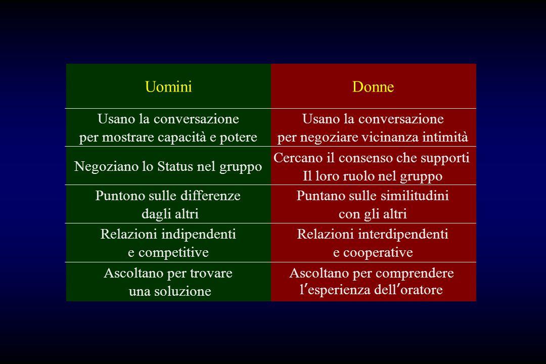 UominiDonne Usano la conversazione per mostrare capacità e potere Usano la conversazione per negoziare vicinanza intimità Negoziano lo Status nel grup