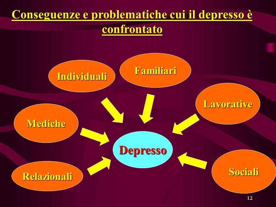 12 Individuali Familiari Lavorative Mediche Relazionali Sociali Depresso Conseguenze e problematiche cui il depresso è confrontato