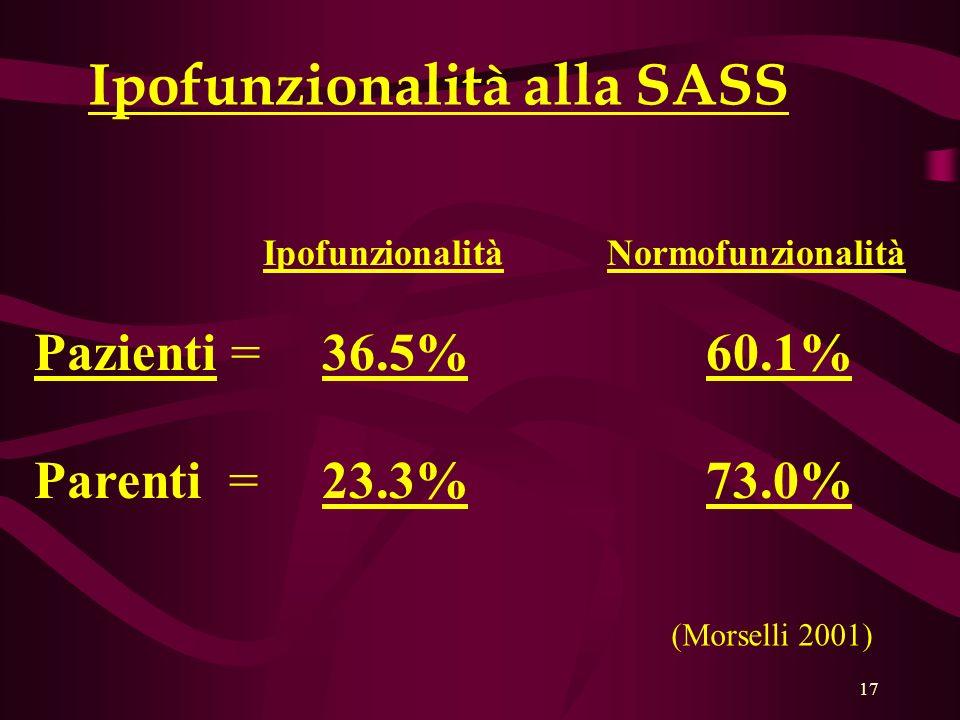 17 Ipofunzionalità Normofunzionalità Pazienti =36.5%60.1% Parenti =23.3%73.0% Ipofunzionalità alla SASS (Morselli 2001)