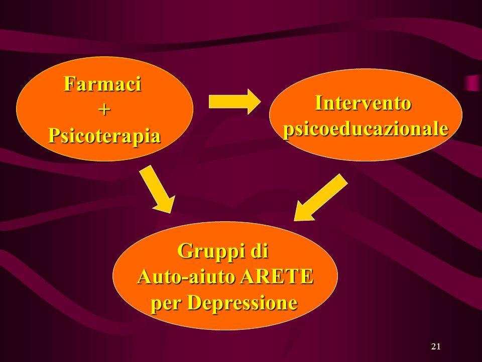 21 Farmaci+Psicoterapia Interventopsicoeducazionale Gruppi di Auto-aiuto ARETE per Depressione