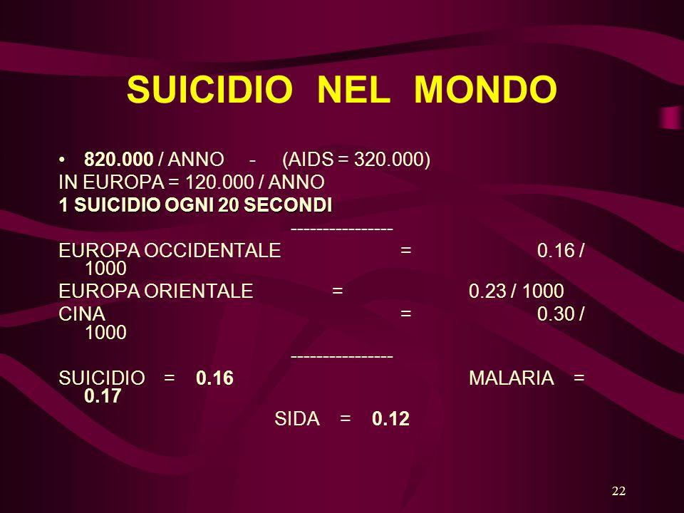 22 SUICIDIO NEL MONDO 820.000 / ANNO - (AIDS = 320.000) IN EUROPA = 120.000 / ANNO 1 SUICIDIO OGNI 20 SECONDI ---------------- EUROPA OCCIDENTALE =0.16 / 1000 EUROPA ORIENTALE=0.23 / 1000 CINA=0.30 / 1000 ---------------- SUICIDIO = 0.16MALARIA = 0.17 SIDA = 0.12