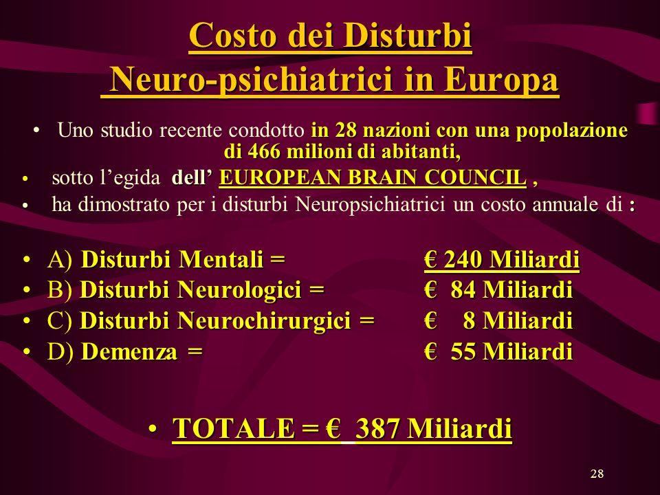 28 Costo dei Disturbi Neuro-psichiatrici in Europa in 28 nazioni con una popolazione di 466 milioni di abitanti,Uno studio recente condotto in 28 nazioni con una popolazione di 466 milioni di abitanti, dell EUROPEAN BRAIN COUNCIL, sotto legida dell EUROPEAN BRAIN COUNCIL, : ha dimostrato per i disturbi Neuropsichiatrici un costo annuale di : Disturbi Mentali = 240 MiliardiA) Disturbi Mentali = 240 Miliardi Disturbi Neurologici = 84 MiliardiB) Disturbi Neurologici = 84 Miliardi Disturbi Neurochirurgici = 8 MiliardiC) Disturbi Neurochirurgici = 8 Miliardi Demenza = 55 MiliardiD) Demenza = 55 Miliardi TOTALE = 387 MiliardiTOTALE = 387 Miliardi