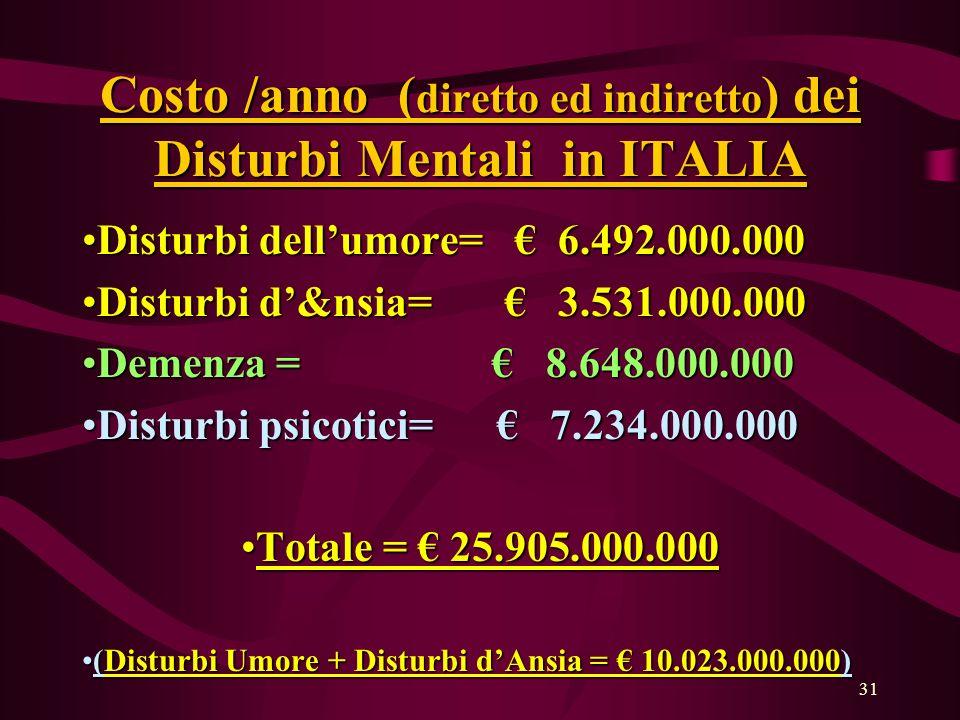 31 Costo /anno ( diretto ed indiretto ) dei Disturbi Mentali in ITALIA Disturbi dellumore= 6.492.000.000Disturbi dellumore= 6.492.000.000 Disturbi d&nsia= 3.531.000.000Disturbi d&nsia= 3.531.000.000 Demenza = 8.648.000.000Demenza = 8.648.000.000 Disturbi psicotici= 7.234.000.000Disturbi psicotici= 7.234.000.000 Totale = 25.905.000.000Totale = 25.905.000.000 (Disturbi Umore + Disturbi dAnsia = 10.023.000.000)(Disturbi Umore + Disturbi dAnsia = 10.023.000.000)