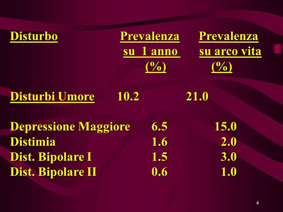 4 Disturbo Prevalenza Prevalenza su 1 anno su arco vita su 1 anno su arco vita (%) (%) Disturbi Umore 10.2 21.0 Depressione Maggiore6.5 15.0 Distimia 1.6 2.0 Dist.