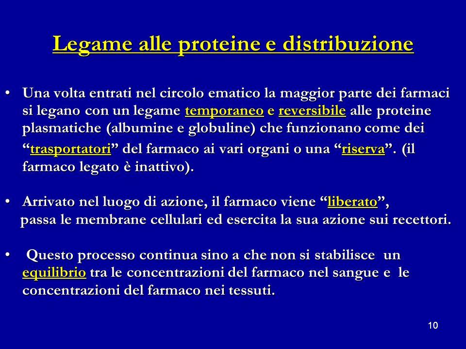 10 Legame alle proteine e distribuzione Una volta entrati nel circolo ematico la maggior parte dei farmaci si legano con un legame temporaneo e revers