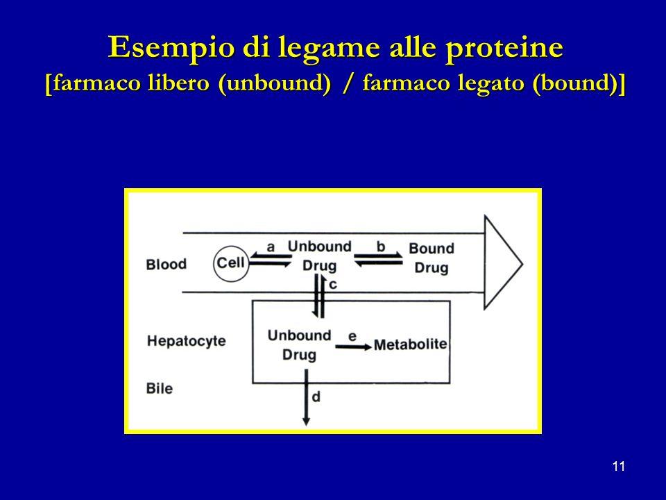 11 Esempio di legame alle proteine [farmaco libero (unbound) / farmaco legato (bound)]