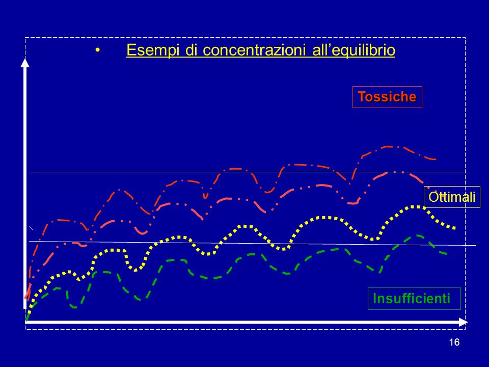 16 Esempi di concentrazioni allequilibrio Tossiche Ottimali Insufficienti