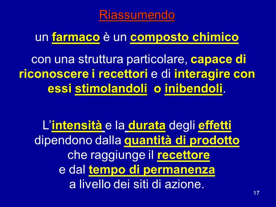 17 Riassumendo farmaco un farmaco è un composto chimico interagire con essi stimolandoli o inibendoli con una struttura particolare, capace di riconos