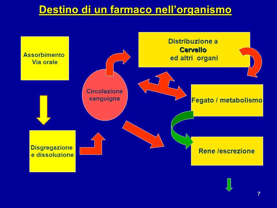 7 Destino di un farmaco nellorganismo Assorbimento Via orale Disgregazione e dissoluzione Circolazione sanguigna Distribuzione aCervello ed altri organi Fegato / metabolismo Rene /escrezione