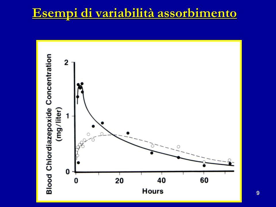 9 Esempi di variabilità assorbimento