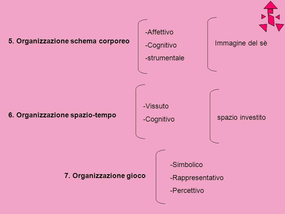 5. Organizzazione schema corporeo 6. Organizzazione spazio-tempo 7. Organizzazione gioco -Affettivo -Cognitivo -strumentale -Vissuto -Cognitivo -Simbo