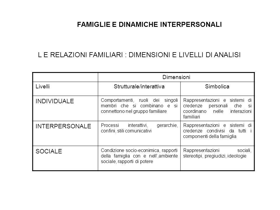 FAMIGLIE E DINAMICHE INTERPERSONALI L E RELAZIONI FAMILIARI : DIMENSIONI E LIVELLI DI ANALISI Dimensioni LivelliStrutturale/interattivaSimbolica INDIVIDUALE Comportamenti, ruoli dei singoli membri che si combinano e si connettono nel gruppo familiare Rappresentazioni e sistemi di credenze personali che si coordinano nelle interazioni familiari INTERPERSONALE Processi interattivi, gerarchie, confini, stili comunicativi Rappresentazioni e sistemi di credenze condivisi da tutti i componenti della famiglia SOCIALE Condizione socio-econimica, rapporti della famiglia con e nell,ambiente sociale, rapporti di potere Rappresentazioni sociali, stereotipi, pregiudizi, ideologie
