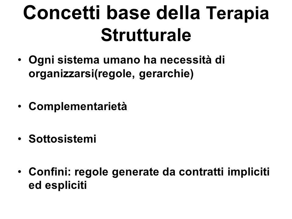 Concetti base della Terapia Strutturale Ogni sistema umano ha necessità di organizzarsi(regole, gerarchie) Complementarietà Sottosistemi Confini: rego