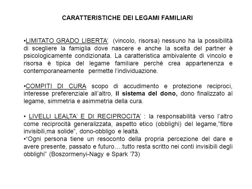 CARATTERISTICHE DEI LEGAMI FAMILIARI LIMITATO GRADO LIBERTA (vincolo, risorsa) nessuno ha la possibilità di scegliere la famiglia dove nascere e anche