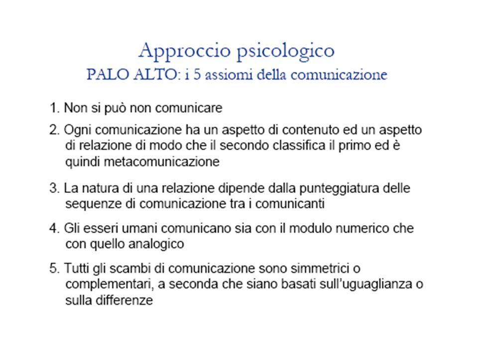 GLI ASSIOMI DELLA COMUNICAZIONE E LE POSSIBILI RISPOSTE 1.Impossibilità di non comunicare - Rifiuto della comunicazione: es.