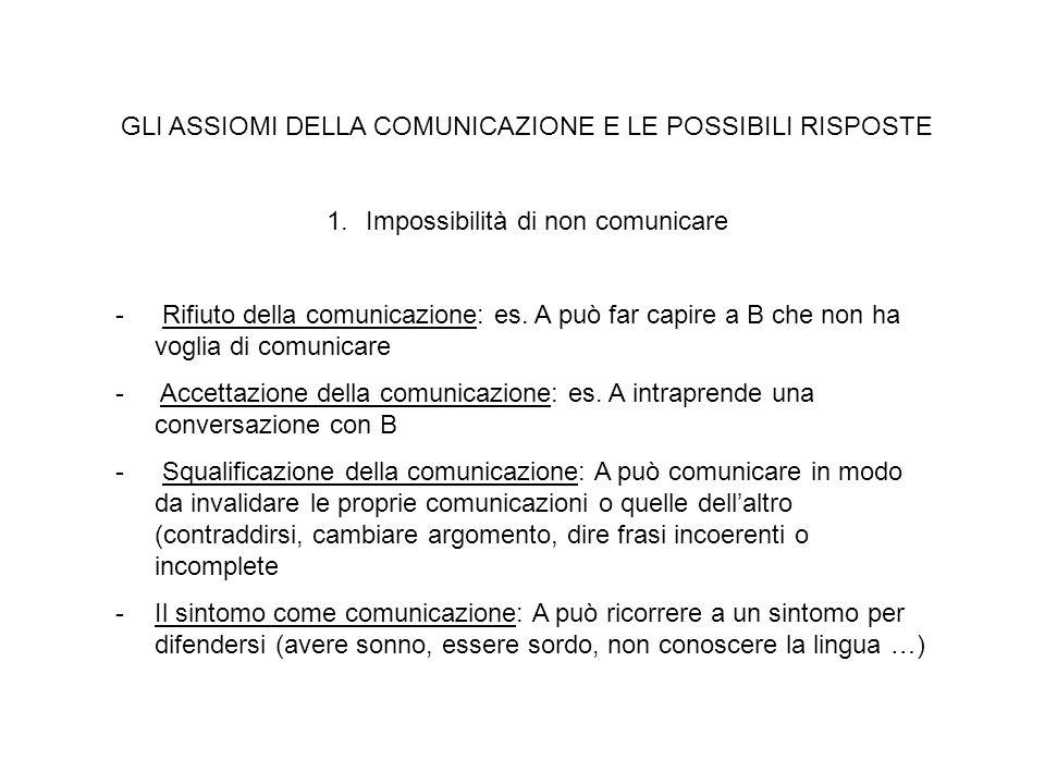 GLI ASSIOMI DELLA COMUNICAZIONE E LE POSSIBILI RISPOSTE 1.Impossibilità di non comunicare - Rifiuto della comunicazione: es. A può far capire a B che
