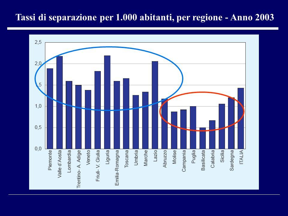 Tassi di separazione per 1.000 abitanti, per regione - Anno 2003