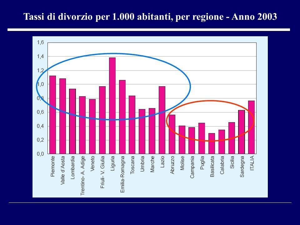Tassi di divorzio per 1.000 abitanti, per regione - Anno 2003