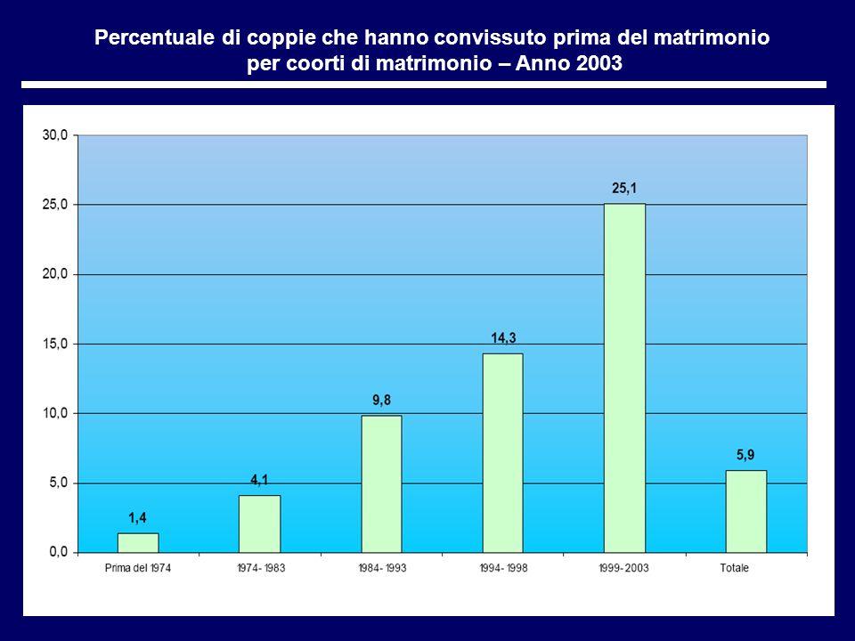 Percentuale di coppie che hanno convissuto prima del matrimonio per coorti di matrimonio – Anno 2003