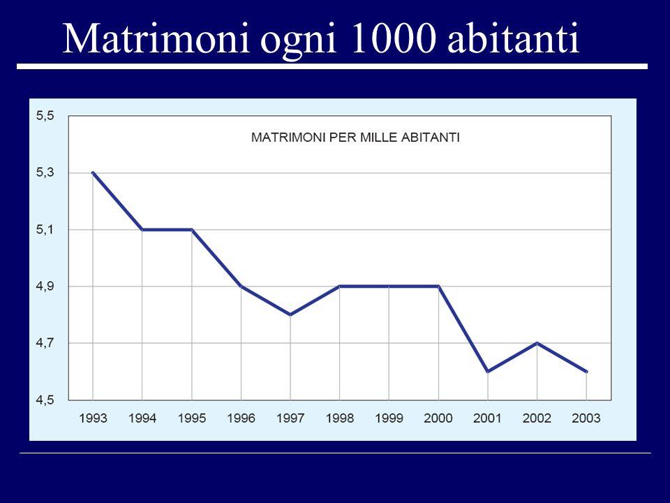 Separazioni e divorzi per 1.000 abitanti - Anni 1991-2003