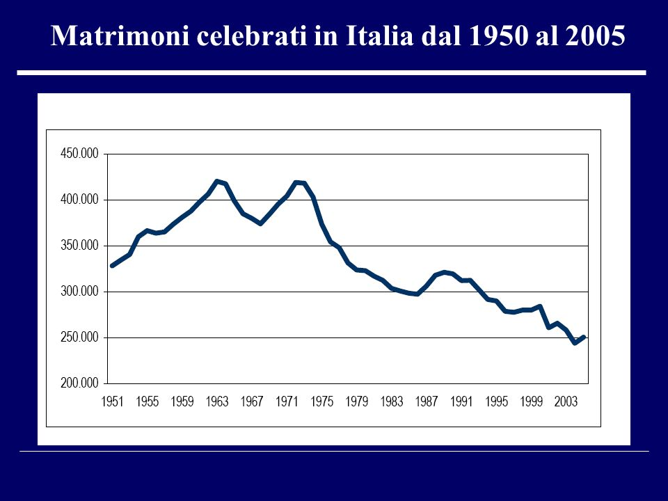 Matrimoni celebrati in Italia dal 1950 al 2005