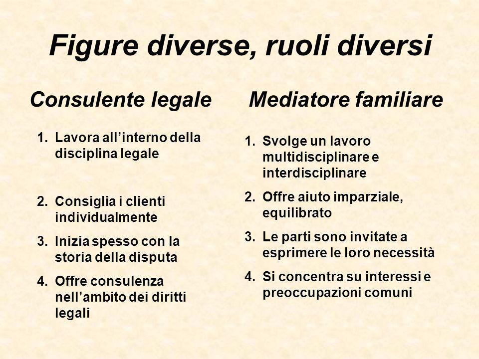 Figure diverse, ruoli diversi Consulente legaleMediatore familiare 1.Lavora allinterno della disciplina legale 2.Consiglia i clienti individualmente 3