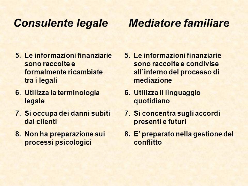Consulente legaleMediatore familiare 5.Le informazioni finanziarie sono raccolte e condivise allinterno del processo di mediazione 6.Utilizza il lingu