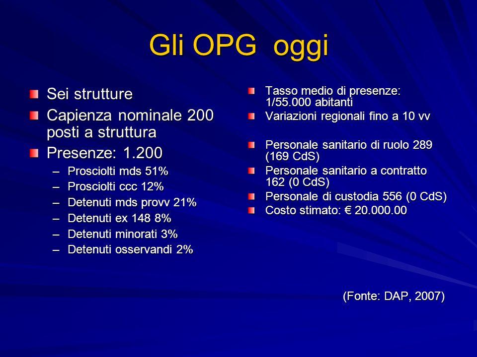 Gli OPG oggi Sei strutture Capienza nominale 200 posti a struttura Presenze: 1.200 –Prosciolti mds 51% –Prosciolti ccc 12% –Detenuti mds provv 21% –De