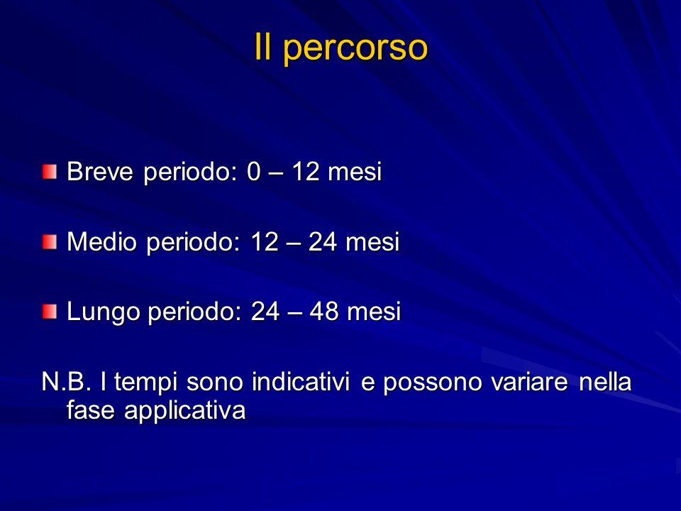 Il percorso Breve periodo: 0 – 12 mesi Medio periodo: 12 – 24 mesi Lungo periodo: 24 – 48 mesi N.B. I tempi sono indicativi e possono variare nella fa