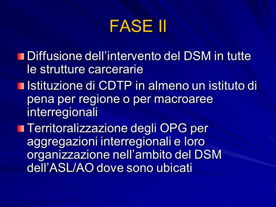 FASE II Diffusione dellintervento del DSM in tutte le strutture carcerarie Istituzione di CDTP in almeno un istituto di pena per regione o per macroar