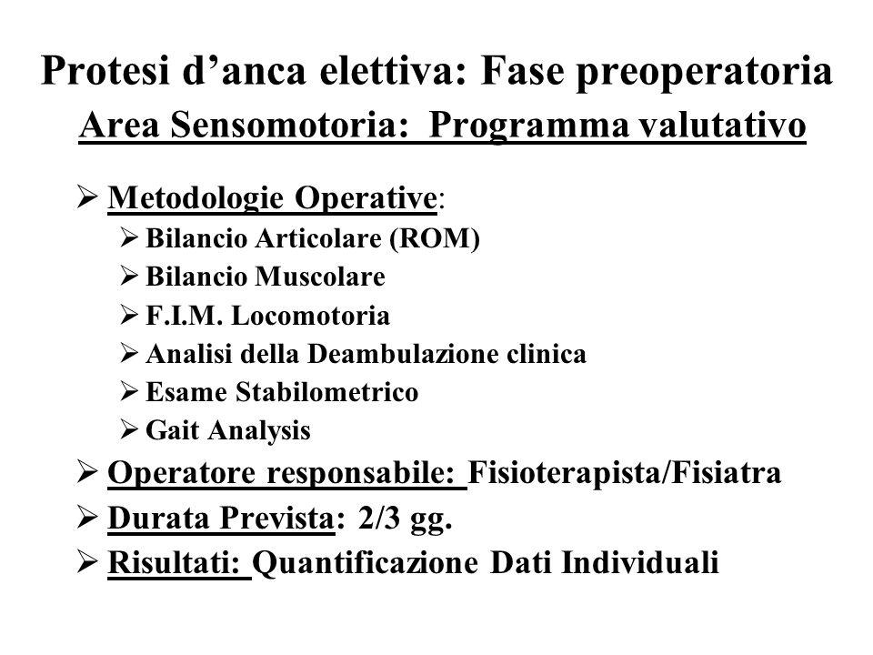 Protesi danca elettiva: Fase preoperatoria Area Sensomotoria: Programma valutativo Metodologie Operative: Bilancio Articolare (ROM) Bilancio Muscolare F.I.M.