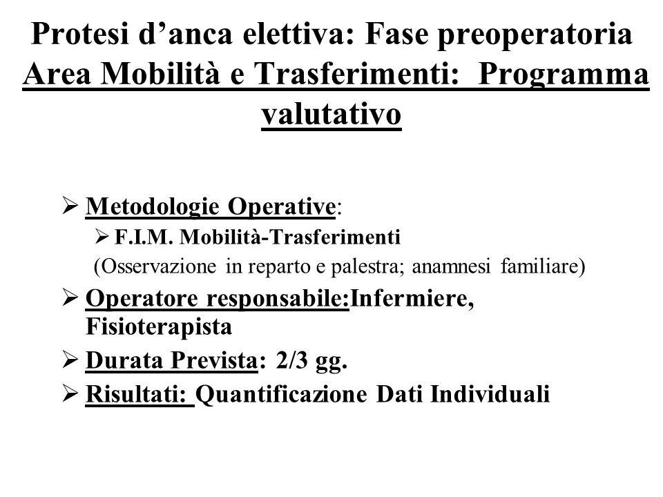Protesi danca elettiva: Fase preoperatoria Area Mobilità e Trasferimenti: Programma valutativo Metodologie Operative: F.I.M.