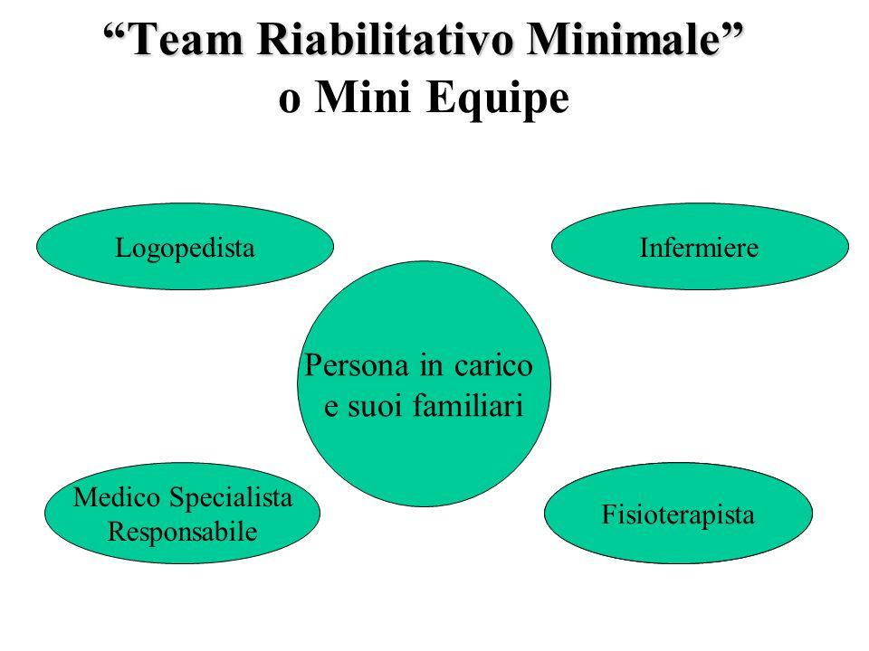 Team Riabilitativo Minimale Team Riabilitativo Minimale o Mini Equipe Persona in carico e suoi familiari Infermiere Fisioterapista Medico Specialista