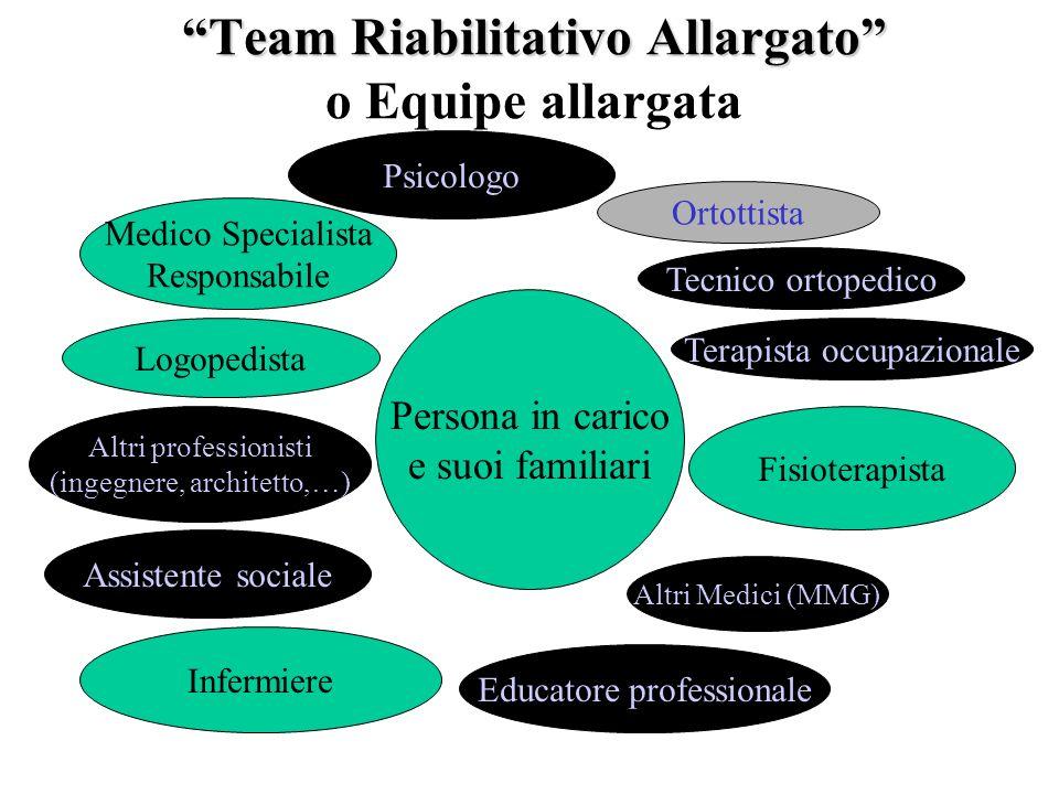 Team Riabilitativo Allargato Team Riabilitativo Allargato o Equipe allargata Persona in carico e suoi familiari Infermiere Fisioterapista Medico Speci