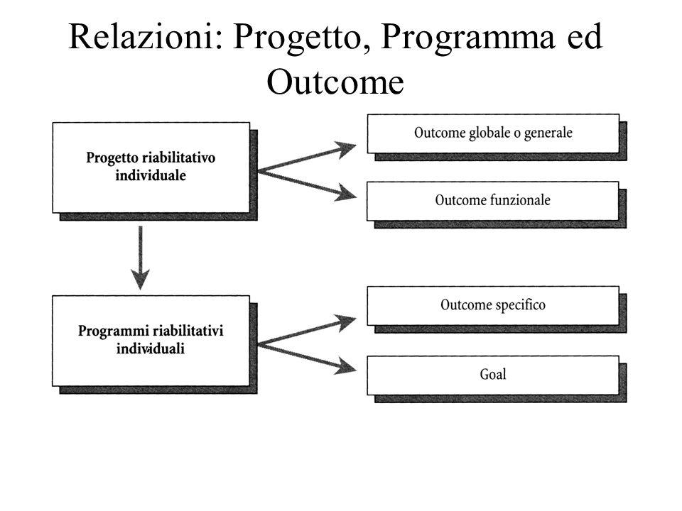 Processo di realizzazione di progetto e programma