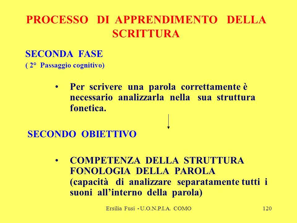 Ersilia Fusi - U.O.N.P.I.A. COMO120 PROCESSO DI APPRENDIMENTO DELLA SCRITTURA SECONDA FASE ( 2° Passaggio cognitivo) Per scrivere una parola correttam