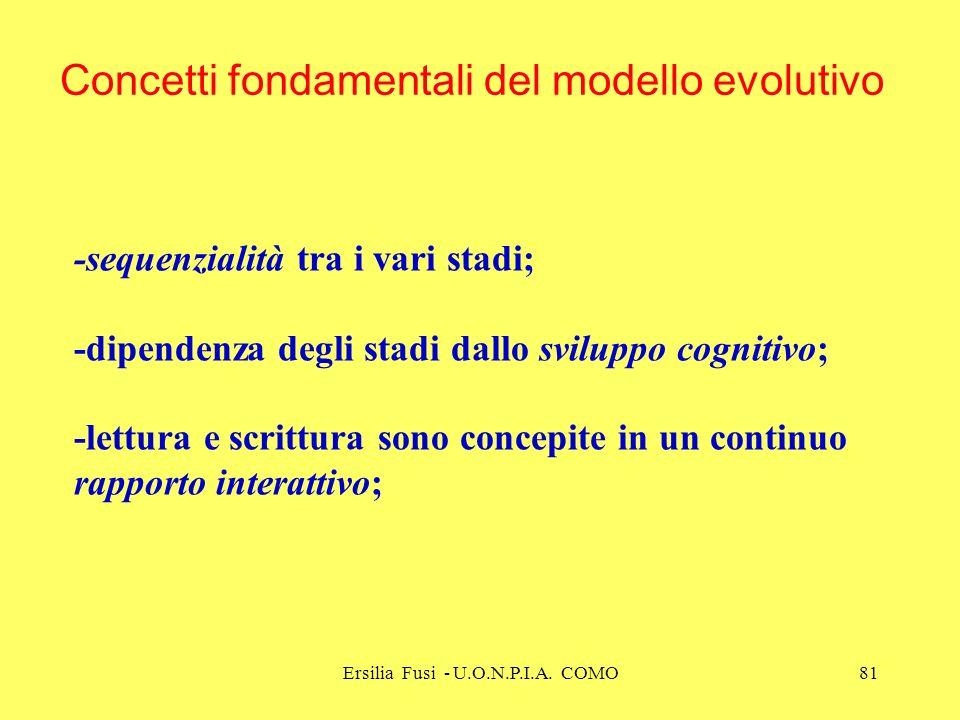Ersilia Fusi - U.O.N.P.I.A. COMO81 -sequenzialità tra i vari stadi; -dipendenza degli stadi dallo sviluppo cognitivo; -lettura e scrittura sono concep