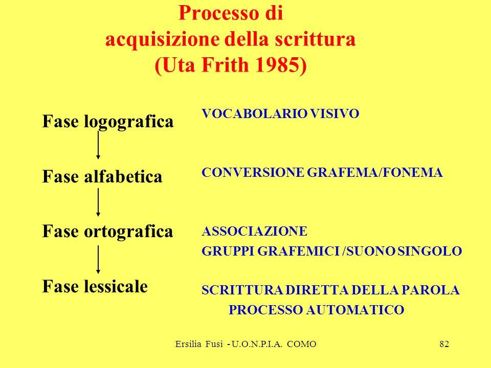 Ersilia Fusi - U.O.N.P.I.A. COMO82 Processo di acquisizione della scrittura (Uta Frith 1985) Fase logografica Fase alfabetica Fase ortografica Fase le