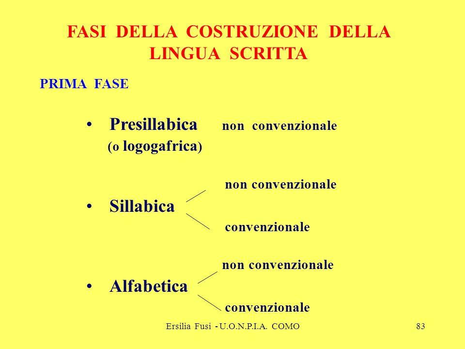 Ersilia Fusi - U.O.N.P.I.A. COMO83 FASI DELLA COSTRUZIONE DELLA LINGUA SCRITTA PRIMA FASE Presillabica non convenzionale (o logogafrica ) non convenzi