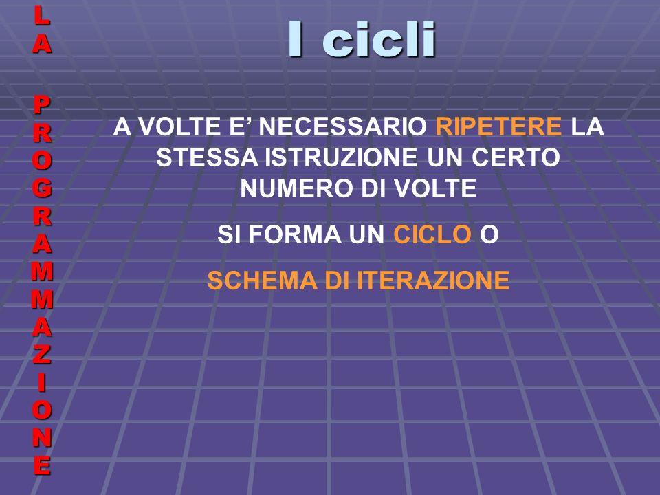 I cicli LALA PROGRAMMAZIONE PROGRAMMAZIONELALA PROGRAMMAZIONE PROGRAMMAZIONE A VOLTE E NECESSARIO RIPETERE LA STESSA ISTRUZIONE UN CERTO NUMERO DI VOLTE SI FORMA UN CICLO O SCHEMA DI ITERAZIONE