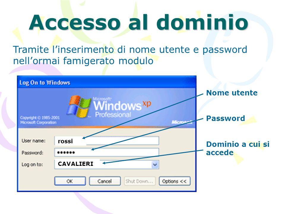 Accesso al dominio Tramite linserimento di nome utente e password nellormai famigerato modulo rossi CAVALIERI Nome utente Password Dominio a cui si ac