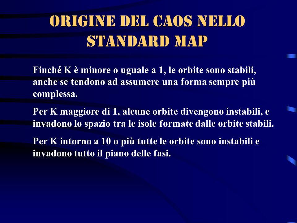 Origine del caos nelLo standard map Finché K è minore o uguale a 1, le orbite sono stabili, anche se tendono ad assumere una forma sempre più compless