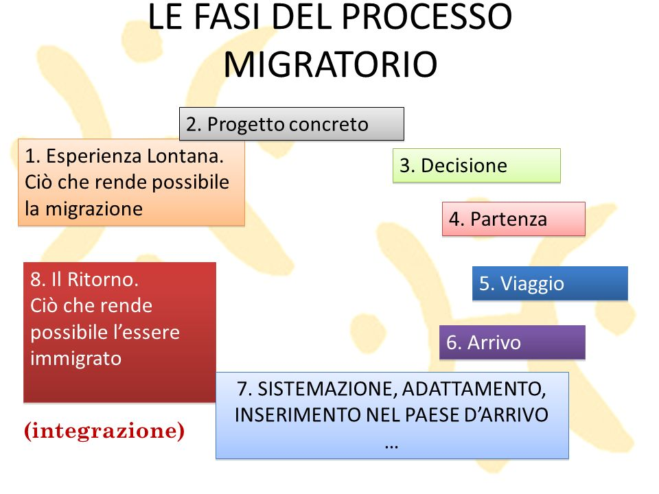 LE FASI DEL PROCESSO MIGRATORIO 4. Partenza 5. Viaggio 8. Il Ritorno. Ciò che rende possibile lessere immigrato 8. Il Ritorno. Ciò che rende possibile